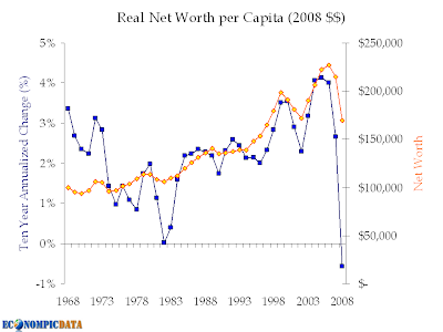 real net worth per capita