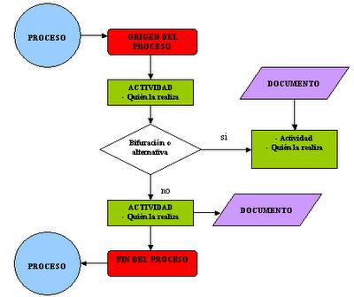Algoritmo y diagrama de flujo ccuart Image collections