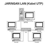 gambar jaringan LAN ( kabel UTP)