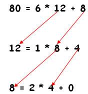 Cara Menentukan Fpb Dengan Algoritma Euclid Tugas Sekolahku Tugas Kuliahku Karya Ilmiah