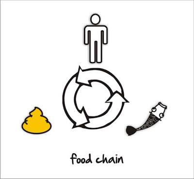human food chain diagram. human food chain diagram.
