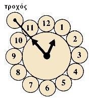 γρίφος ρολόι
