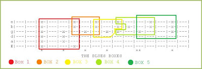 Blues Boxes Guitar Tab