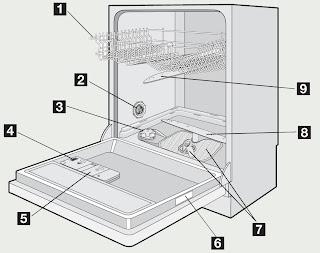 Manual de utilizare masina de spalat vase incorporabila Gorenje