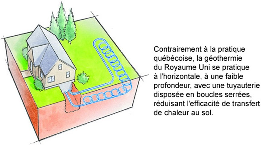 Chauffage g othermie thermopompes po les climatisation for Piscine radiant quebec