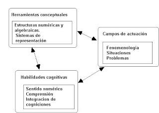 Funciones cognitivas input