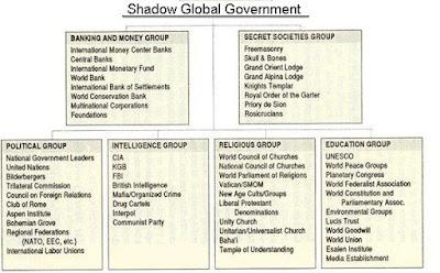 Il complotto globale per speculare su guerra, sovrappopolazione, povertà e cambiamento climatico