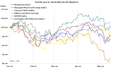 North Asia and Australia Stock Market