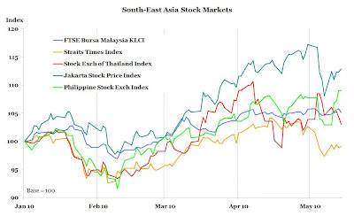 South-East Asia Stock Market