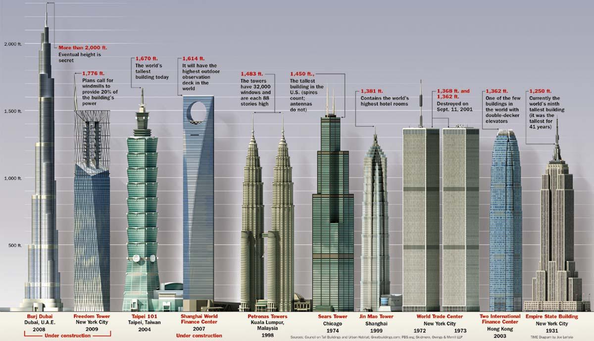 Dubai Building All World Visits