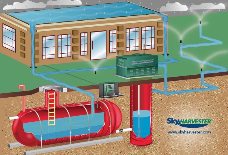 Summary of rainwater harvesting