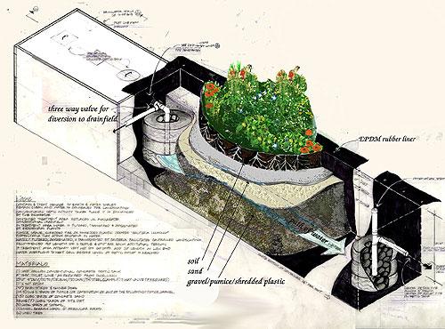 Rain Water Harvesting In Buildings Earthships