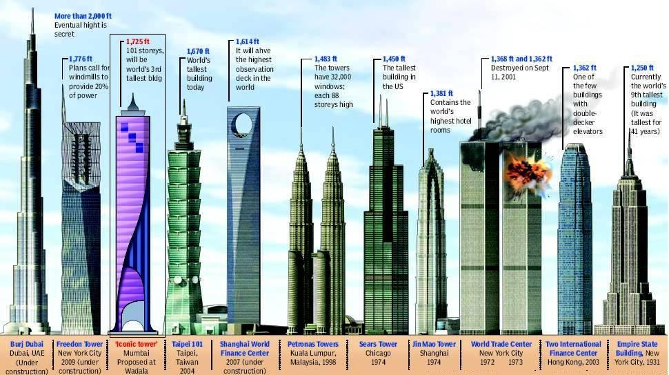 Only Mumbai Iconic Tower Tallest Planned Building In Mumbai