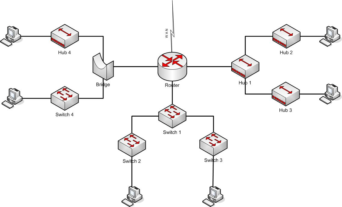 1 2 devices required to meet a network specification