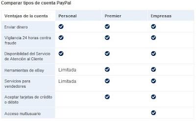 comparación entre tipos de cuenta de PayPal