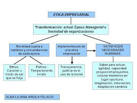 Mapa Conceptual Etica Empresarial 1