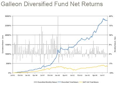 Galleon Diversified Fund Net Returns
