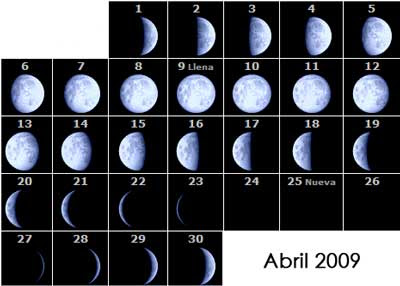 Moon Phases April 2009
