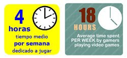 average time spent gaming