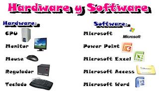 Hardware Y Software Composici N De Conceptos B Sicos