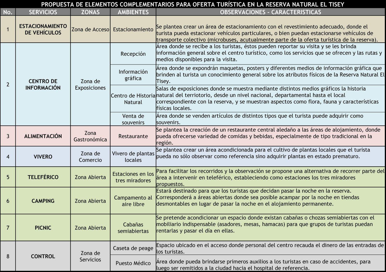Region i programa b sico de necesidades for Ejemplo de programa de necesidades arquitectura