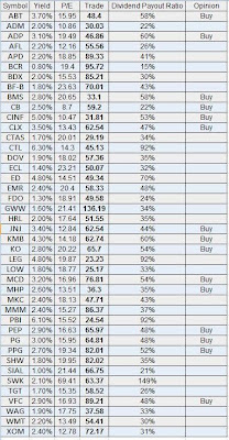 Dividend Aristocrats list for 2011 - Dividend Growth Investor