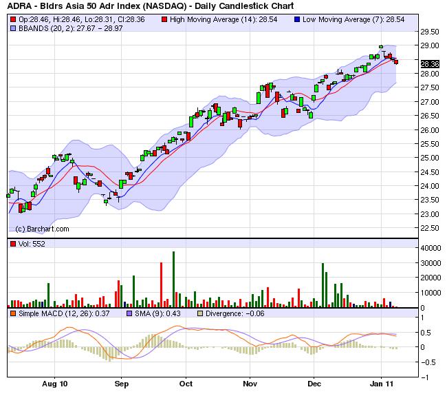 January 2011 Vdm Trading