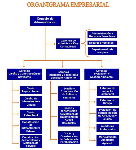 Organigrama De Nissan >> Delta Ingenieria Ambiental S.A. de C.V.: Organigrama Empresarial