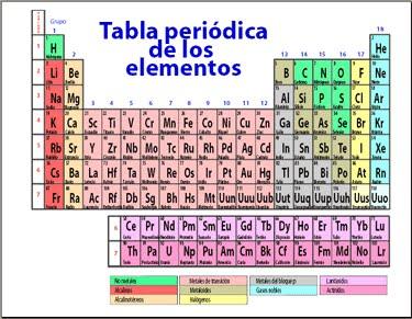 Qumica en accion la tabla periodica urtaz Image collections