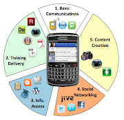 . research which supports the idea that students use cell phones to learn, .