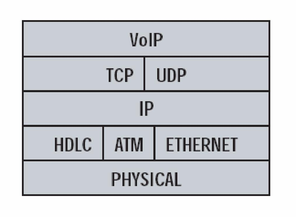 Voip voice over ip part 1 ccuart Choice Image