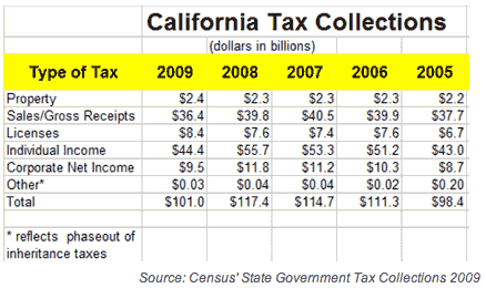 Tax Refund: Tax Refund From State Of California