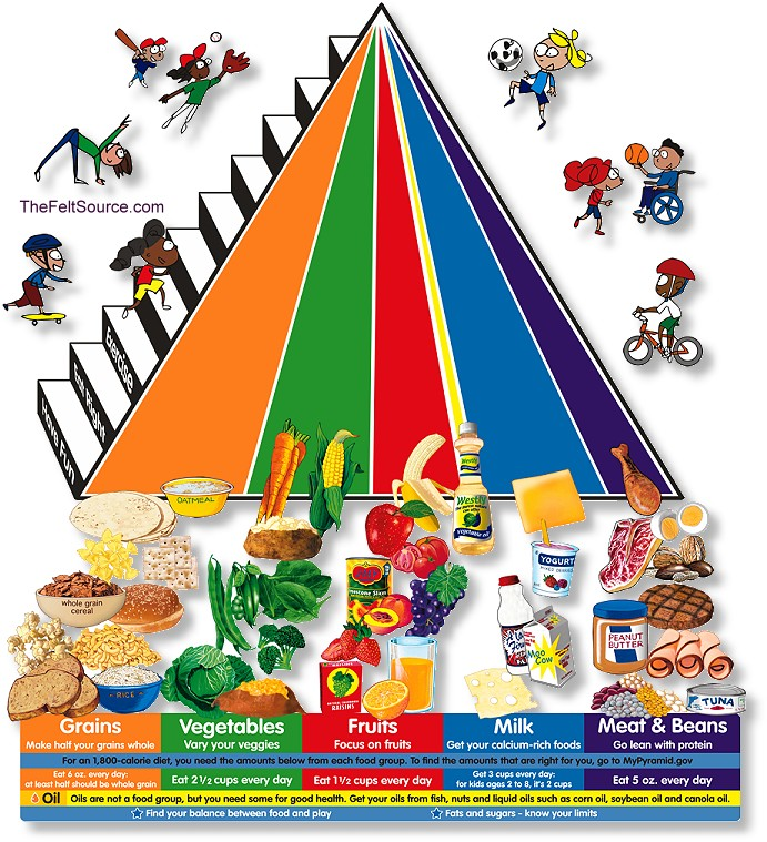 Healthy diet food pyramid.