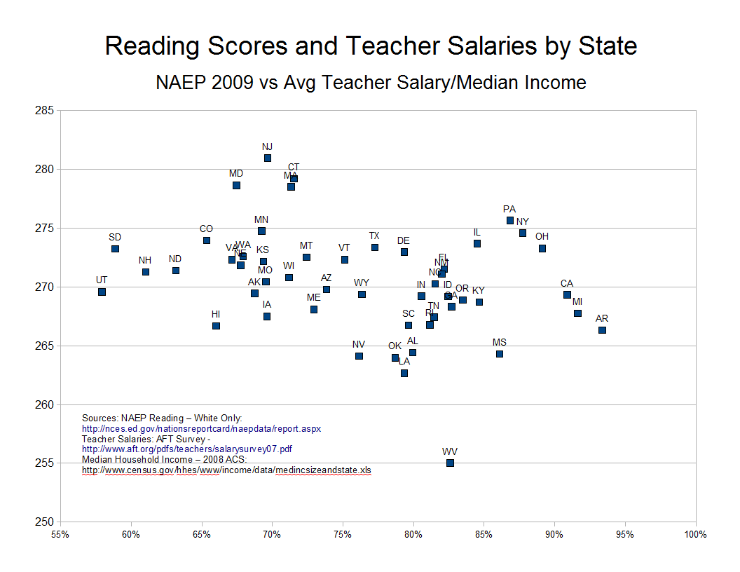 Your Lying Eyes: Paying Teachers: Do You Get What You Pay For?