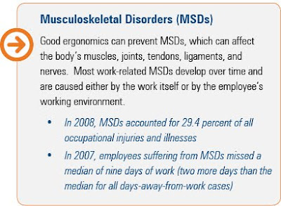 ergonomics, MSD, injury