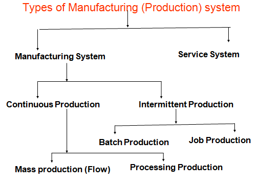 different types of manufacturing process pdf