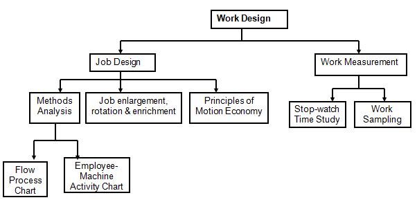 Work System Design - Job design and Work measurement ...
