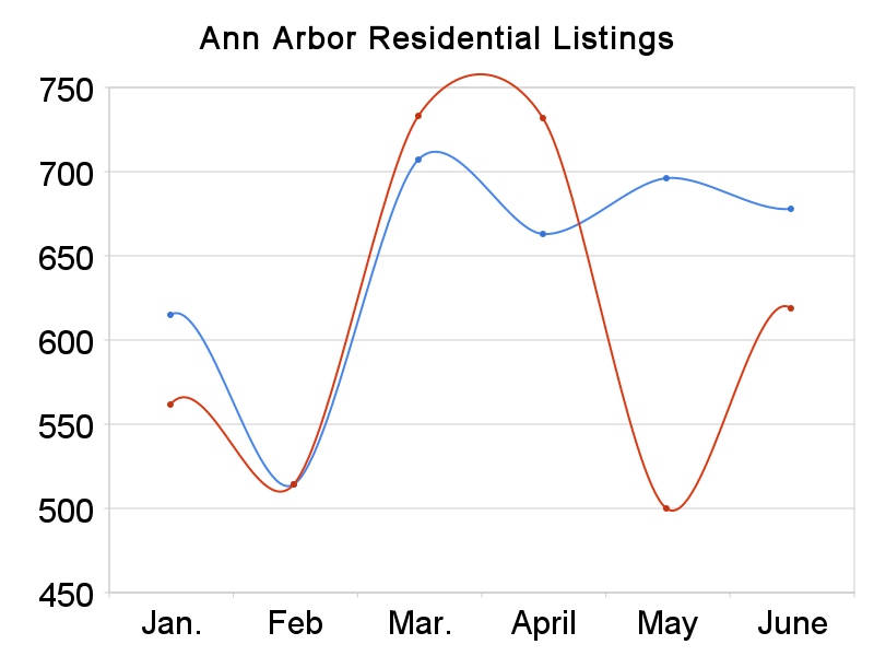residential  listings