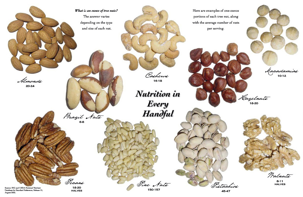 Image Result For How Many Peanut