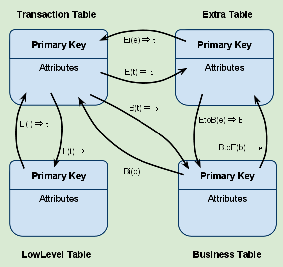 List of Functions to relate tables in the Data Model