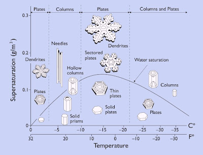 Diagrama da Morfologia do Floco de Neve, snowflake morphology diagram