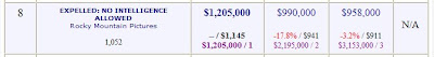 Expelled Position Box Office Mojo
