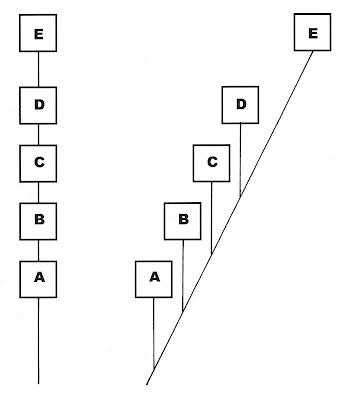 Lihagens evolução - evolution lineages