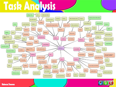 Final Complete Graphics Portfolio: Slide 4 : Task Analysis
