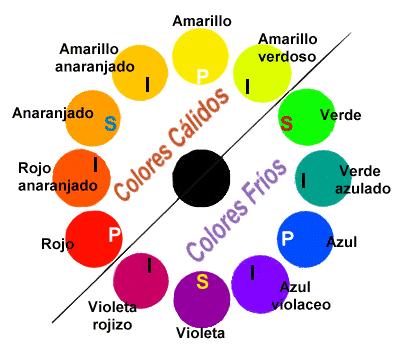 Combinación de COLORES – Colores Primarios