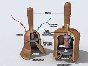teletrófono