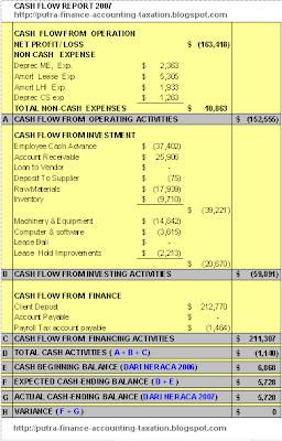 Accounting Finance Amp Taxation Cara Membuat Laporan Arus Kas
