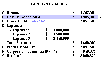 Schedule Of Cost Of Goods Sold Template from 1.bp.blogspot.com