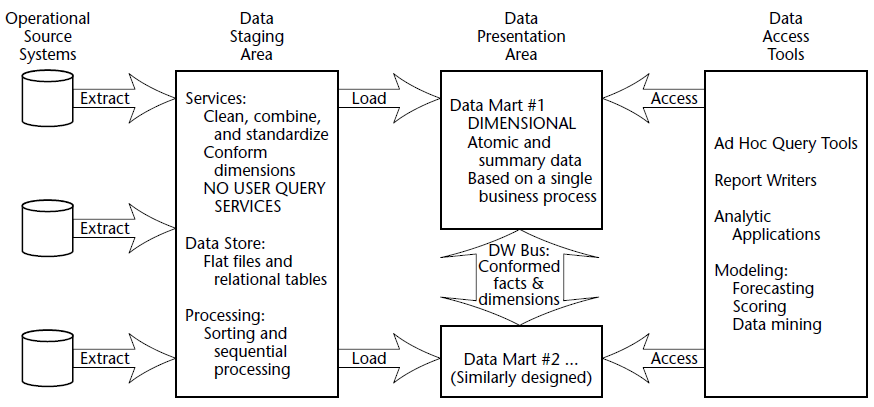 Microsoft Business Intelligence Components Of Data Warehouse