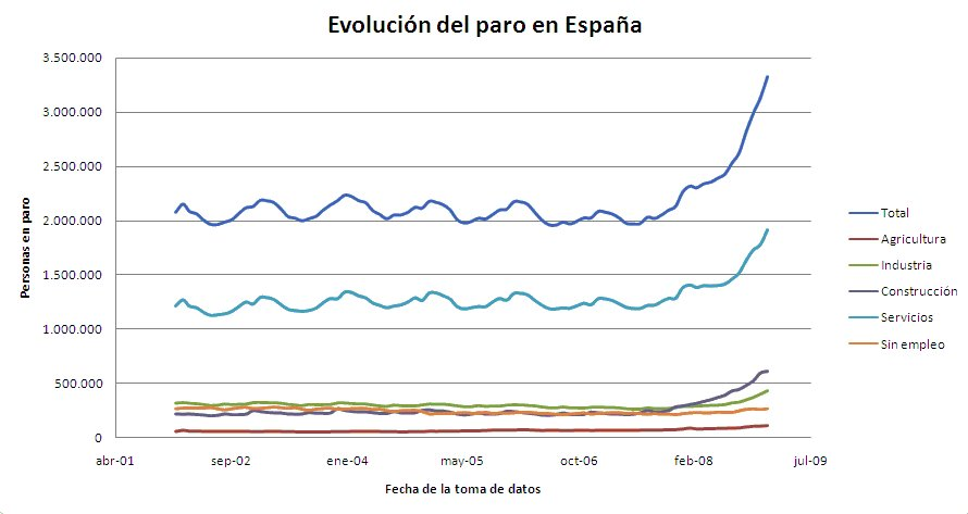 [Evolucion+paro.jpg]